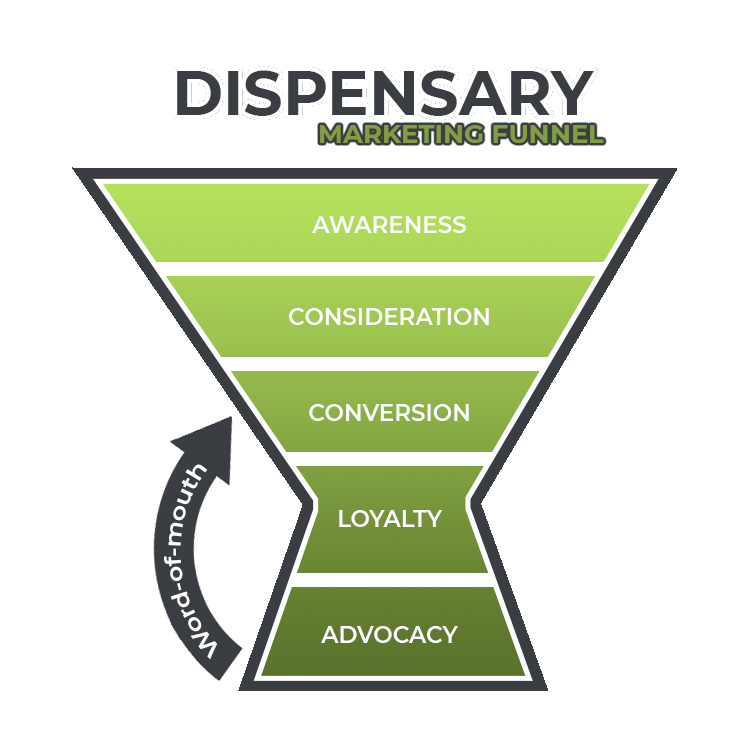 dispensary marketing funnel