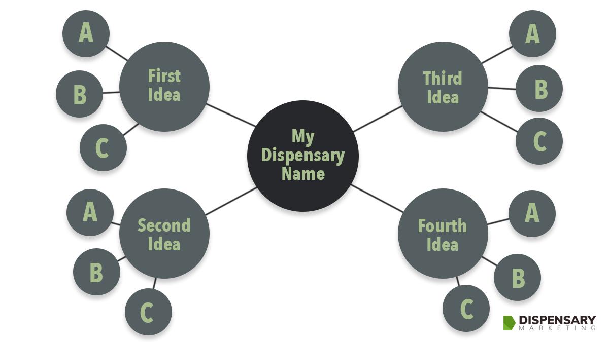 How to name your marijuana dispensary chart